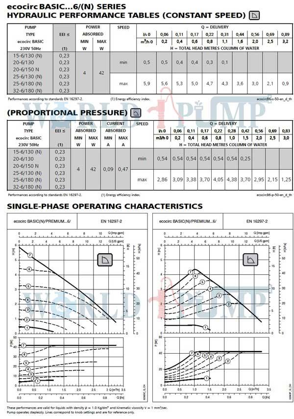نمودار-فنی-پمپ-ecociric-6-لوارا