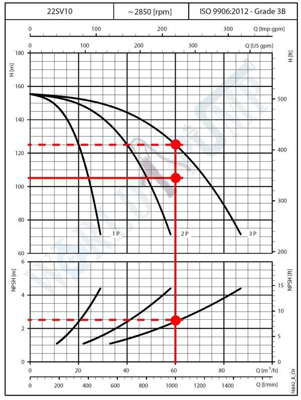 نمودار-کارکرد-بوستر-پمپ-gs-لوارا