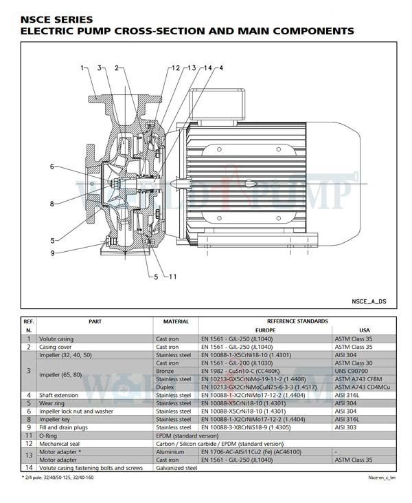 جدول فنی e-NSC
